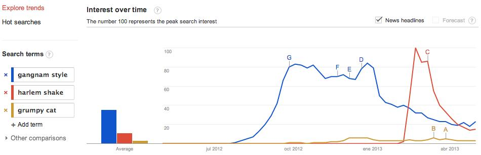 """Comparison chart between """"Gangnam Style"""", """"Harlem Shake"""" and """"Grumpy Cat"""" made in Google Trends on 30th April 2013."""